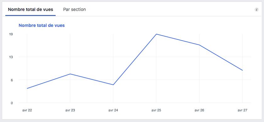 Facebook Insights - évolution du nombre de vues de la page