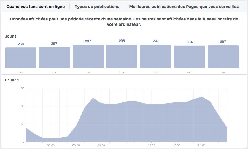 Facebook Insights - quand vos fans sont en ligne?