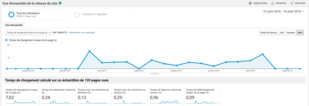 Google Analytics - vitesse moyenne