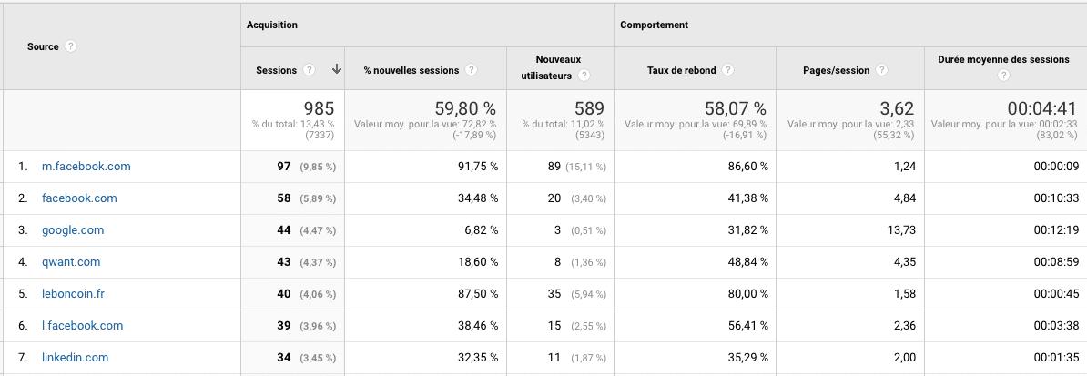 Statistiques Google Analytics - sites référents