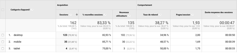 Statistiques Google Analytics - catégories d'appareils
