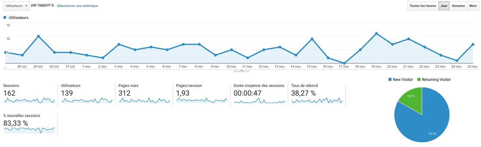 Statistiques Google Analytics - utilisateurs