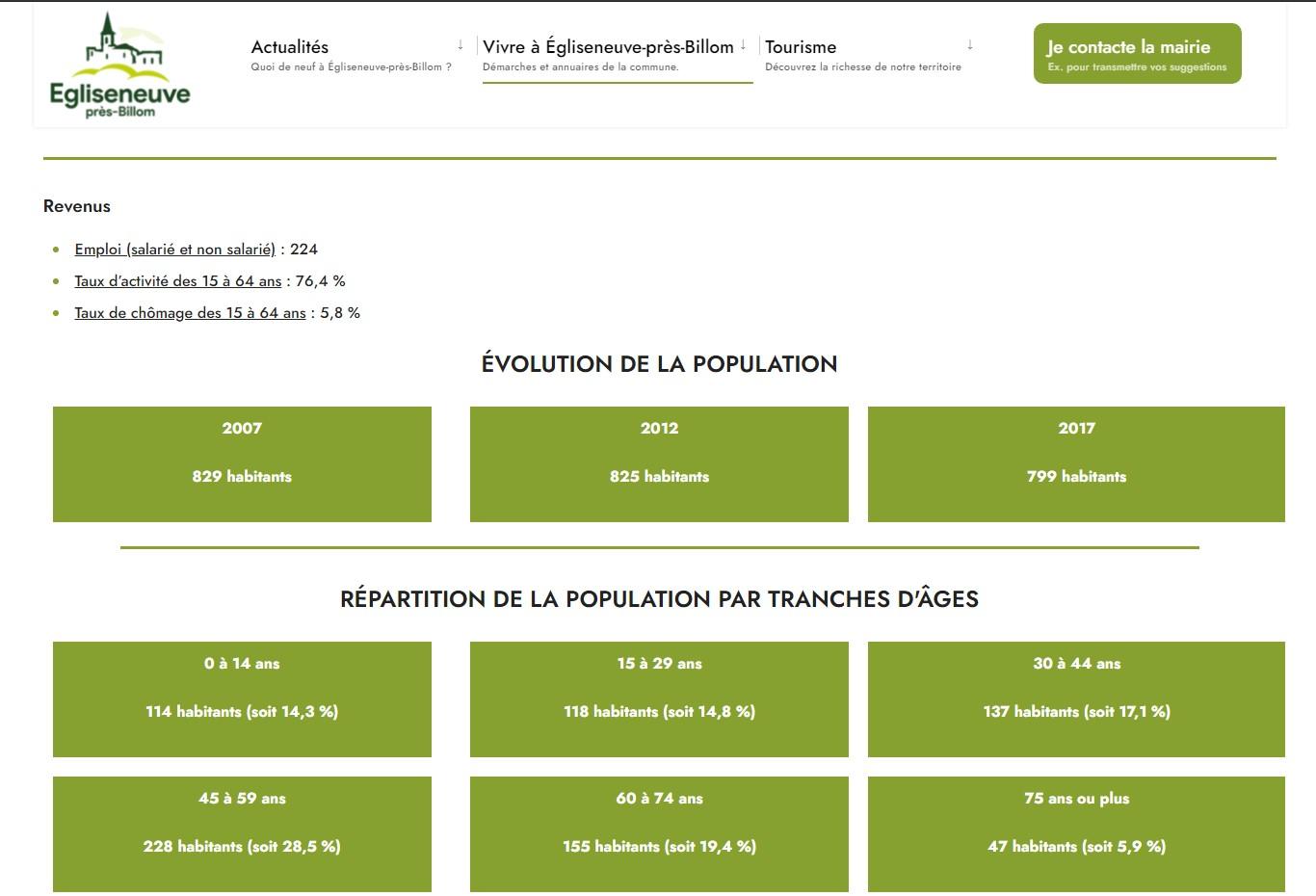 Mairie d'Egliseneuve-près-Billom : chiffres clés